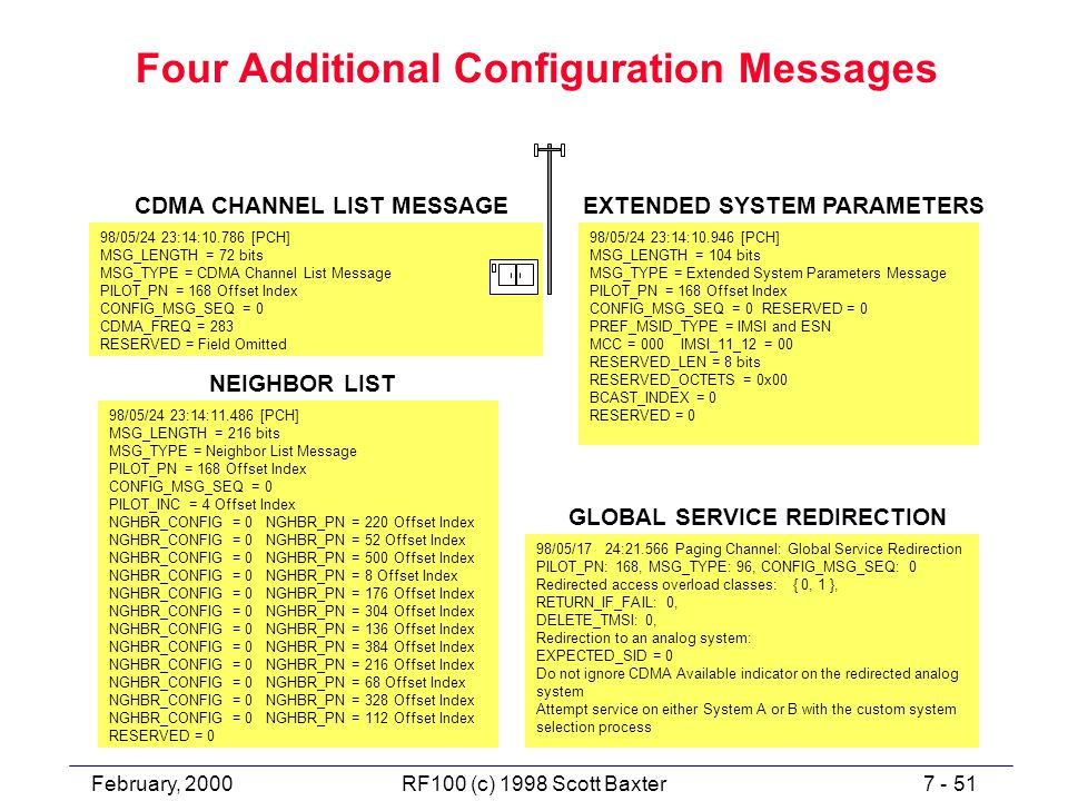 February, 20007 - 51RF100 (c) 1998 Scott Baxter Four Additional Configuration Messages 98/05/24 23:14:10.946 [PCH] MSG_LENGTH = 104 bits MSG_TYPE = Extended System Parameters Message PILOT_PN = 168 Offset Index CONFIG_MSG_SEQ = 0 RESERVED = 0 PREF_MSID_TYPE = IMSI and ESN MCC = 000 IMSI_11_12 = 00 RESERVED_LEN = 8 bits RESERVED_OCTETS = 0x00 BCAST_INDEX = 0 RESERVED = 0 EXTENDED SYSTEM PARAMETERS 98/05/17 24:21.566 Paging Channel: Global Service Redirection PILOT_PN: 168, MSG_TYPE: 96, CONFIG_MSG_SEQ: 0 Redirected access overload classes: { 0, 1 }, RETURN_IF_FAIL: 0, DELETE_TMSI: 0, Redirection to an analog system: EXPECTED_SID = 0 Do not ignore CDMA Available indicator on the redirected analog system Attempt service on either System A or B with the custom system selection process GLOBAL SERVICE REDIRECTION 98/05/24 23:14:11.486 [PCH] MSG_LENGTH = 216 bits MSG_TYPE = Neighbor List Message PILOT_PN = 168 Offset Index CONFIG_MSG_SEQ = 0 PILOT_INC = 4 Offset Index NGHBR_CONFIG = 0 NGHBR_PN = 220 Offset Index NGHBR_CONFIG = 0 NGHBR_PN = 52 Offset Index NGHBR_CONFIG = 0 NGHBR_PN = 500 Offset Index NGHBR_CONFIG = 0 NGHBR_PN = 8 Offset Index NGHBR_CONFIG = 0 NGHBR_PN = 176 Offset Index NGHBR_CONFIG = 0 NGHBR_PN = 304 Offset Index NGHBR_CONFIG = 0 NGHBR_PN = 136 Offset Index NGHBR_CONFIG = 0 NGHBR_PN = 384 Offset Index NGHBR_CONFIG = 0 NGHBR_PN = 216 Offset Index NGHBR_CONFIG = 0 NGHBR_PN = 68 Offset Index NGHBR_CONFIG = 0 NGHBR_PN = 328 Offset Index NGHBR_CONFIG = 0 NGHBR_PN = 112 Offset Index RESERVED = 0 NEIGHBOR LIST 98/05/24 23:14:10.786 [PCH] MSG_LENGTH = 72 bits MSG_TYPE = CDMA Channel List Message PILOT_PN = 168 Offset Index CONFIG_MSG_SEQ = 0 CDMA_FREQ = 283 RESERVED = Field Omitted CDMA CHANNEL LIST MESSAGE