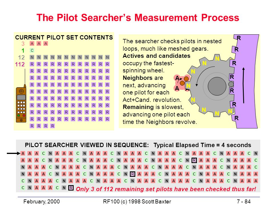 February, 20007 - 84RF100 (c) 1998 Scott Baxter The Pilot Searcher's Measurement Process The searcher checks pilots in nested loops, much like meshed gears.