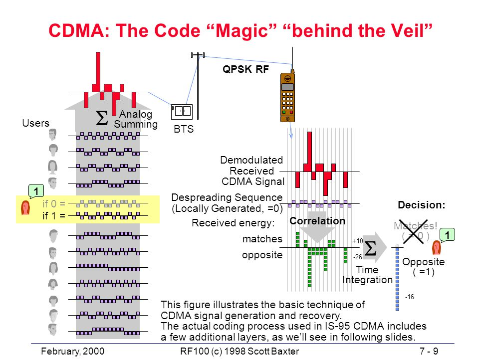 February, 20007 - 9RF100 (c) 1998 Scott Baxter CDMA: The Code Magic behind the Veil  if 1 = if 0 = 1 Analog Summing Users QPSK RF  Demodulated Received CDMA Signal Despreading Sequence (Locally Generated, =0) matches opposite Decision: Matches.