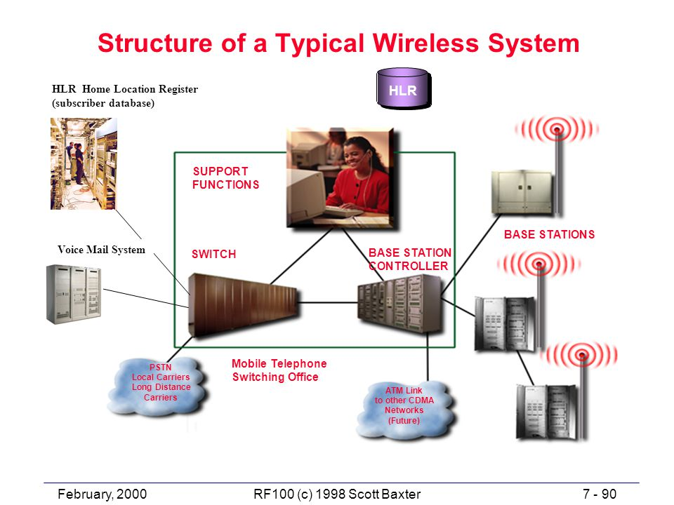 February, 20007 - 90RF100 (c) 1998 Scott Baxter BASE STATION CONTROLLER SUPPORT FUNCTIONS BASE STATIONS Mobile Telephone Switching Office PSTN Local Carriers Long Distance Carriers ATM Link to other CDMA Networks (Future) Structure of a Typical Wireless System HLR Voice Mail System SWITCH HLR Home Location Register (subscriber database)