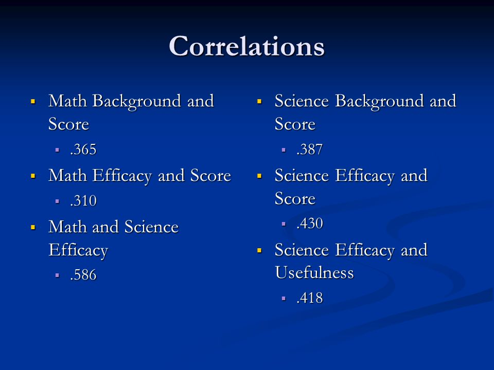 Correlations  Math Background and Score .365  Math Efficacy and Score .310  Math and Science Efficacy .586  Science Background and Score .387  Science Efficacy and Score .430  Science Efficacy and Usefulness .418