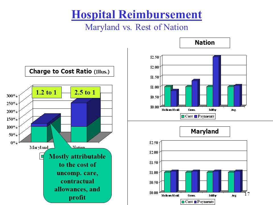 17 1.2 to 1 2.5 to 1 Charge to Cost Ratio (Illus.) NationMaryland Mostly attributable to the cost of uncomp. care, contractual allowances, and profit