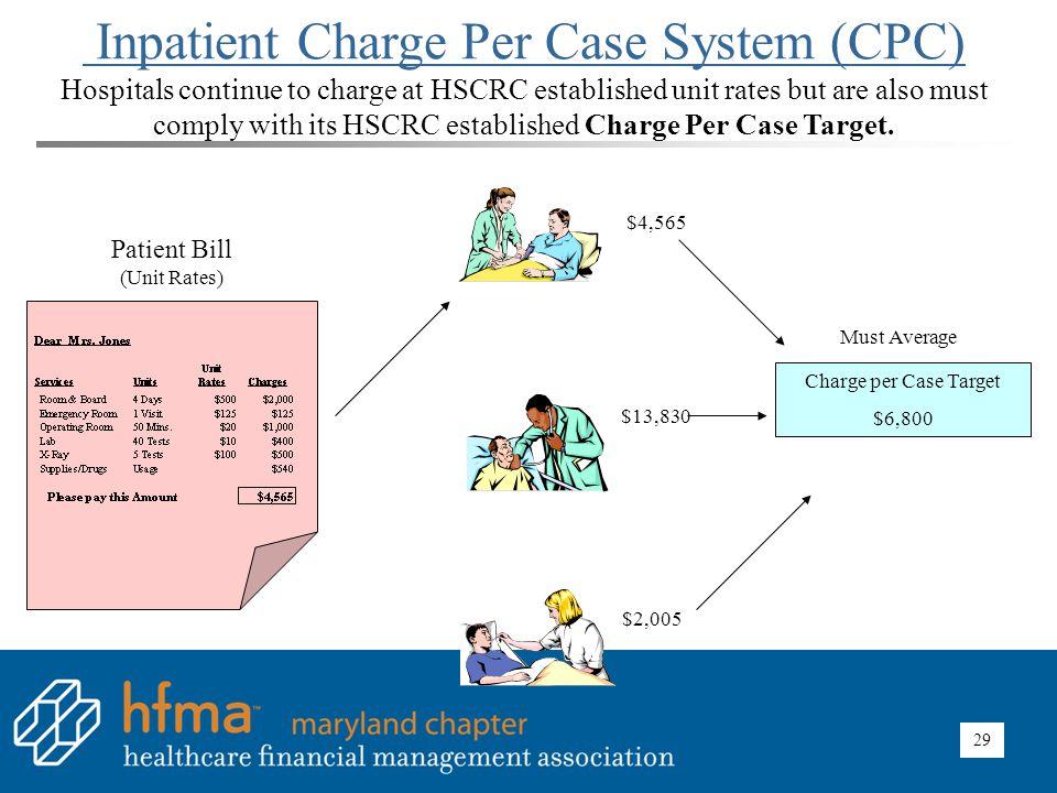 29 Patient Bill (Unit Rates) $4,565 $13,830 $2,005 Charge per Case Target $6,800 Must Average Inpatient Charge Per Case System (CPC) Hospitals continu