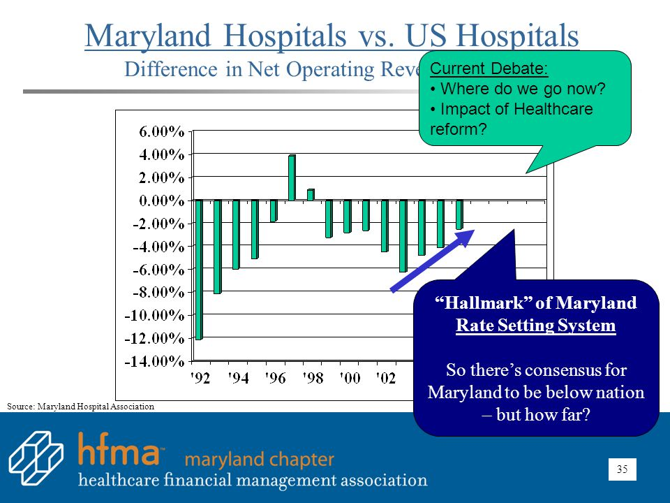"""35 Maryland Hospitals vs. US Hospitals Difference in Net Operating Revenue per Case """"Hallmark"""" of Maryland Rate Setting System So there's consensus fo"""