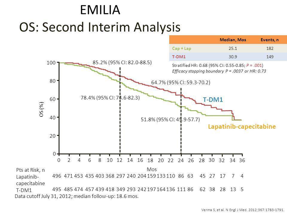 EMILIA OS: Second Interim Analysis Data cutoff July 31, 2012; median follow-up: 18.6 mos.