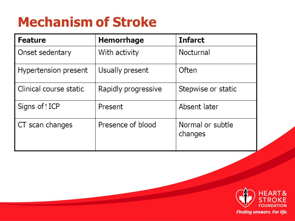 Mechanism of Stroke FeatureHemorrhageInfarct Onset sedentaryWith activityNocturnal Hypertension presentUsually presentOften Clinical course staticRapi