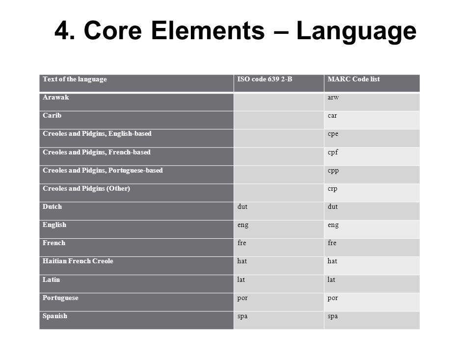 4. Core Elements – Language Text of the languageISO code 639 2-BMARC Code list Arawak arw Carib car Creoles and Pidgins, English-based cpe Creoles and