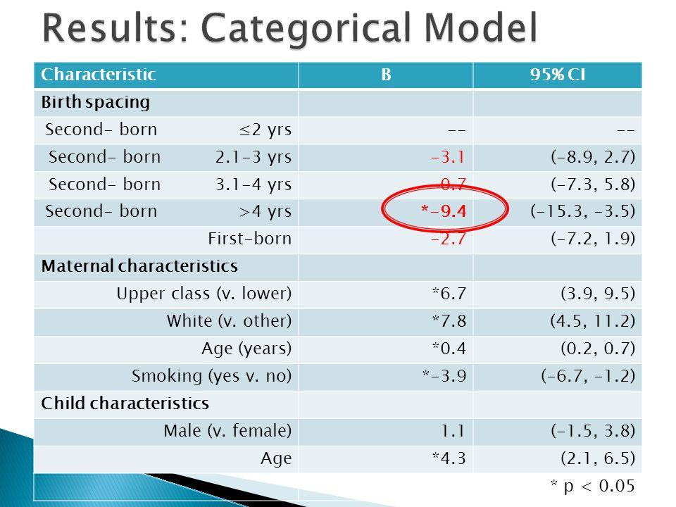 CharacteristicB95% CI Birth spacing Second- born ≤2 yrs-- Second- born 2.1-3 yrs-3.1(-8.9, 2.7) Second- born 3.1-4 yrs-0.7(-7.3, 5.8) Second- born >4 yrs*-9.4(-15.3, -3.5) First-born-2.7(-7.2, 1.9) Maternal characteristics Upper class (v.