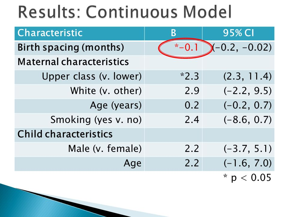 CharacteristicB95% CI Birth spacing (months)*-0.1(-0.2, -0.02) Maternal characteristics Upper class (v.