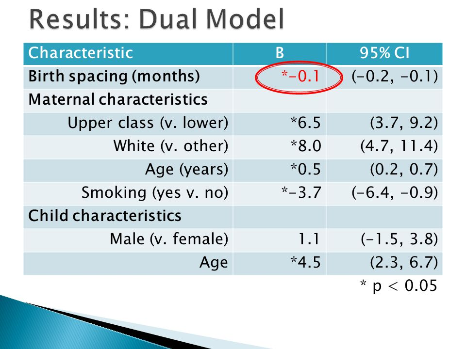 CharacteristicB95% CI Birth spacing (months)*-0.1(-0.2, -0.1) Maternal characteristics Upper class (v.