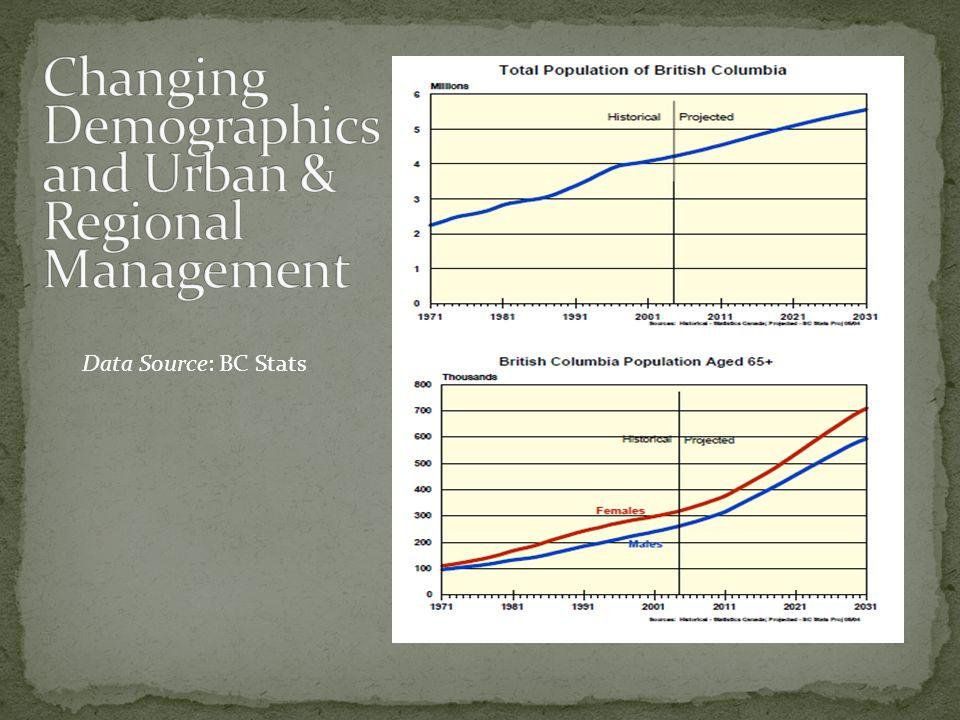 Data Source: BC Stats