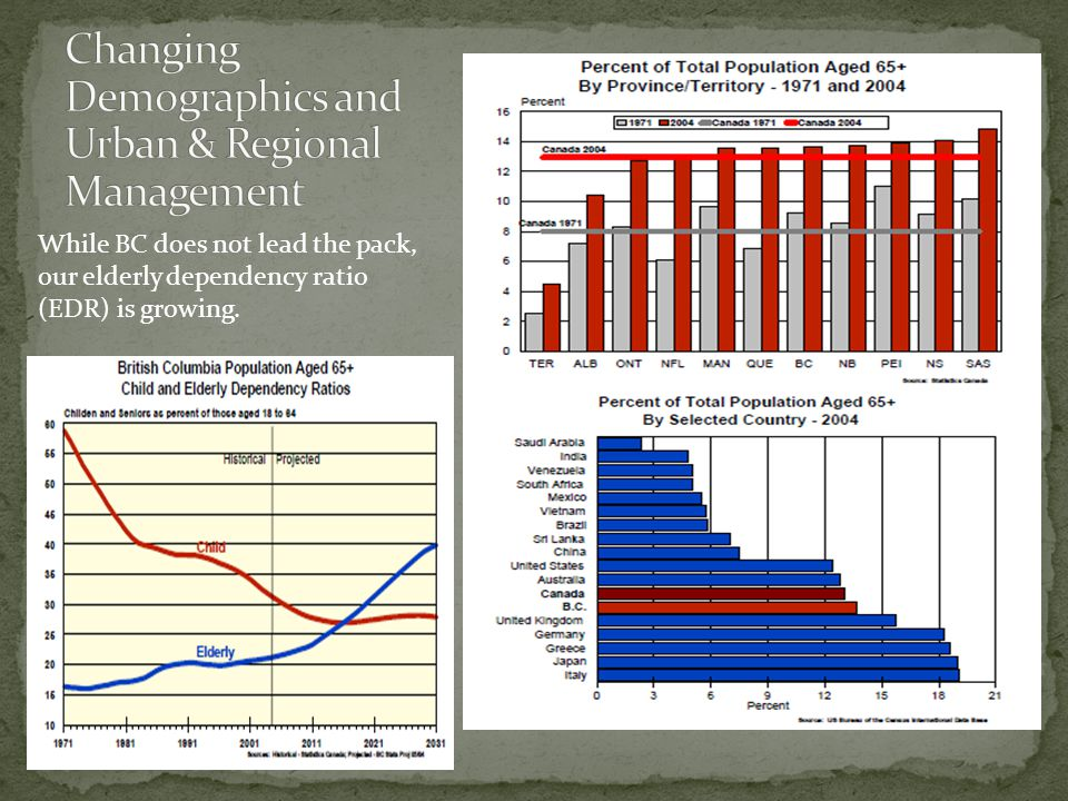 While BC does not lead the pack, our elderly dependency ratio (EDR) is growing.