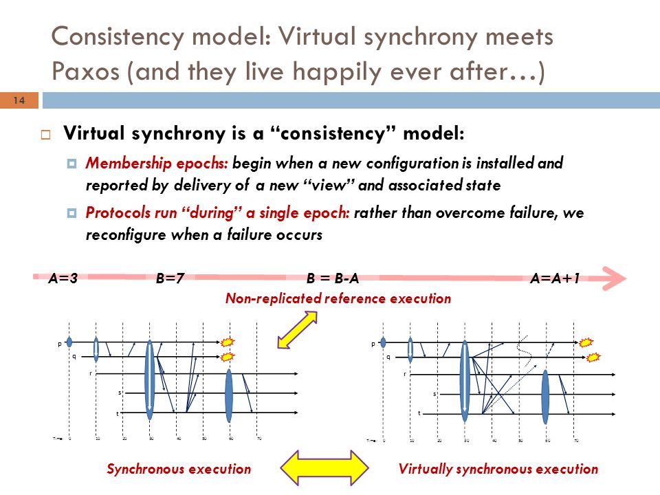 "Consistency model: Virtual synchrony meets Paxos (and they live happily ever after…) 14  Virtual synchrony is a ""consistency"" model:  Membership epo"