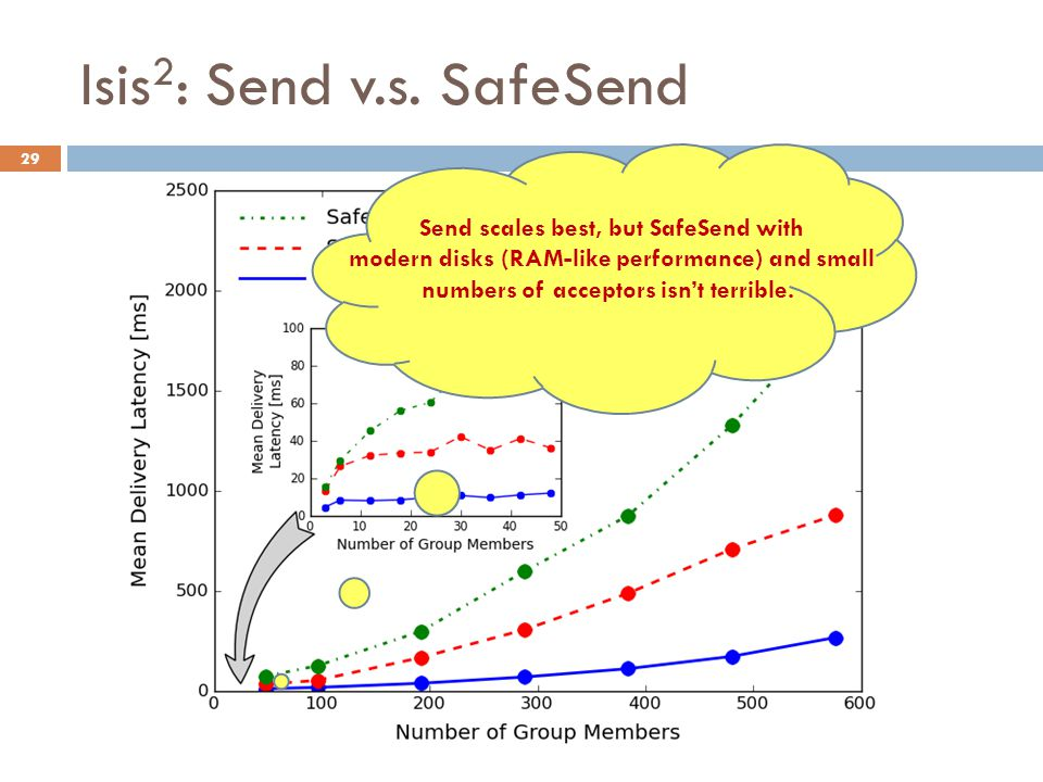 Isis 2 : Send v.s. SafeSend 29 Send scales best, but SafeSend with modern disks (RAM-like performance) and small numbers of acceptors isn't terrible.