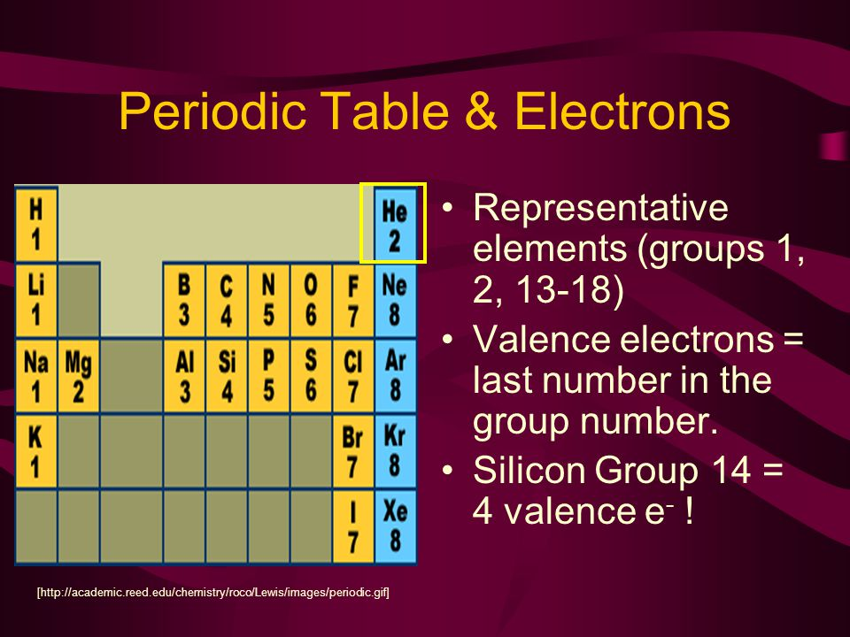Periodic Table & Electrons Representative elements (groups 1, 2, 13-18) Valence electrons = last number in the group number.