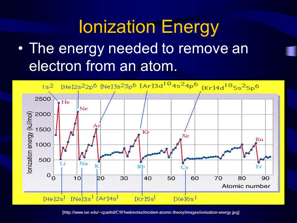 Ionization Energy The energy needed to remove an electron from an atom.