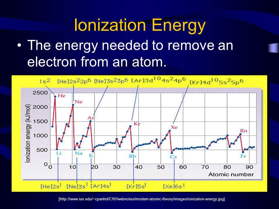 [http://www.chemistry.ohio-state.edu/~grandinetti/teaching/Chem121/lectures/periodic%20trends/ionization_table.JPG]
