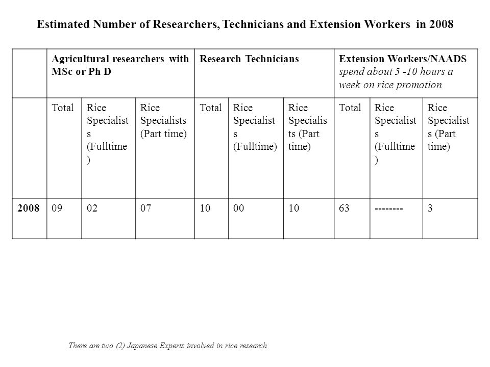 Estimated Number of Researchers, Technicians and Extension Workers in 2008 Agricultural researchers with MSc or Ph D Research TechniciansExtension Wor