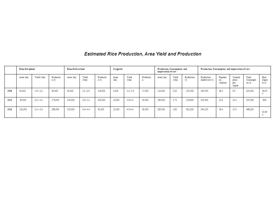 Estimated Rice Production, Area Yield and Production Rain-fed uplandRain-fed LowlandIrrigatedProduction, Consumption and importation of rice Area (ha)Yield (t/ha)Productio n (t) Area (ha)Yield (t/ha) Productio n (t) Area (ha) Yield (t/ha) Productio n Area (ha)Yield (t/ha) Production (t) Production milled rice (t) Populati on (million) Consum ption per capita Total Consumpti on (t) Rice Impor ts (t) 200840,0001.8 – 2.280,00065,0002.2 -2.6156,0005,0003.2- 3.617,000110,0002.30253,000164.45028.08.0224,00059,55 0 2013 80,0002.0 – 2.4176,000100,0002.8- 3.2300,00010,0003.8-4.240,000190,0002.72516,800335,40032.810.2334,560-840 2018120,0002.2 – 2.6288,000150,0004.0– 4.463,00015,0004.0-4.463,000285,0002.92832,200540,15038.413.0499,200- 40.95 0