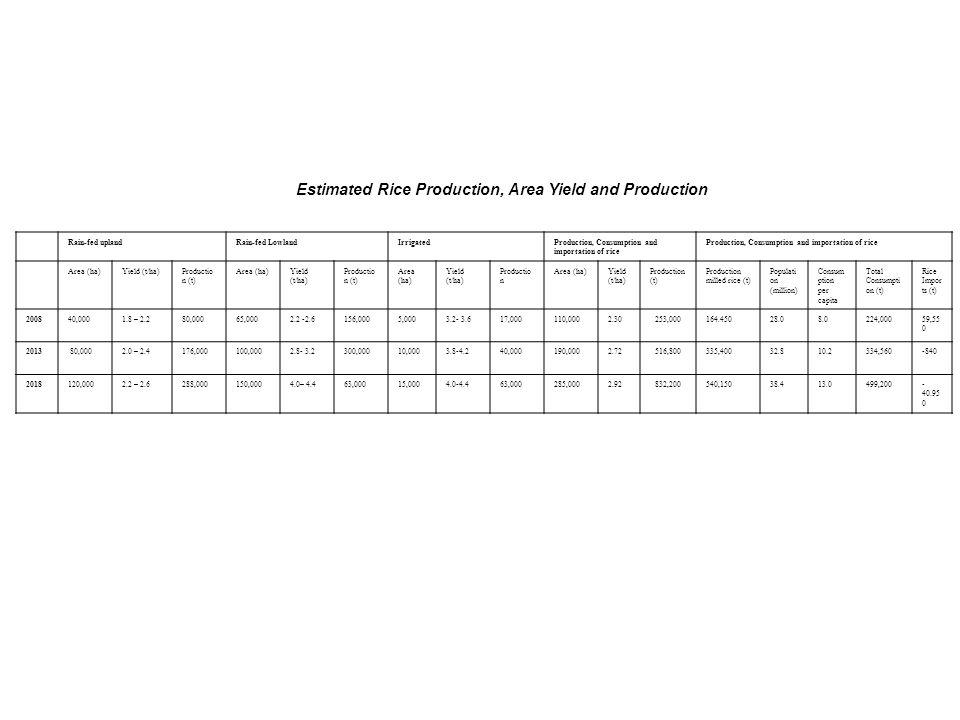 Estimated Rice Production, Area Yield and Production Rain-fed uplandRain-fed LowlandIrrigatedProduction, Consumption and importation of rice Area (ha)