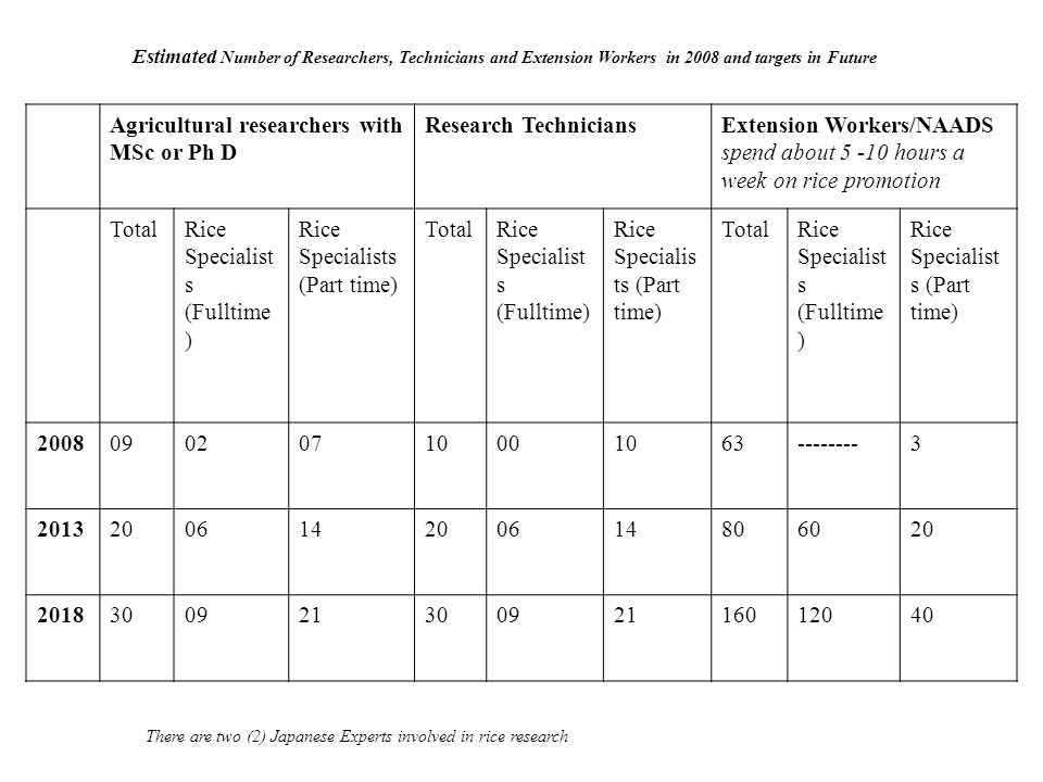 Estimated Number of Researchers, Technicians and Extension Workers in 2008 and targets in Future Agricultural researchers with MSc or Ph D Research Te