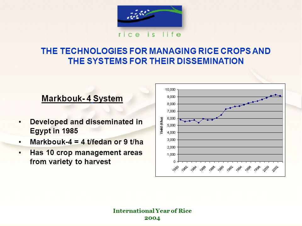 International Year of Rice 2004 Markbouk- 4 System Developed and disseminated in Egypt in 1985 Markbouk-4 = 4 t/fedan or 9 t/ha Has 10 crop management areas from variety to harvest THE TECHNOLOGIES FOR MANAGING RICE CROPS AND THE SYSTEMS FOR THEIR DISSEMINATION