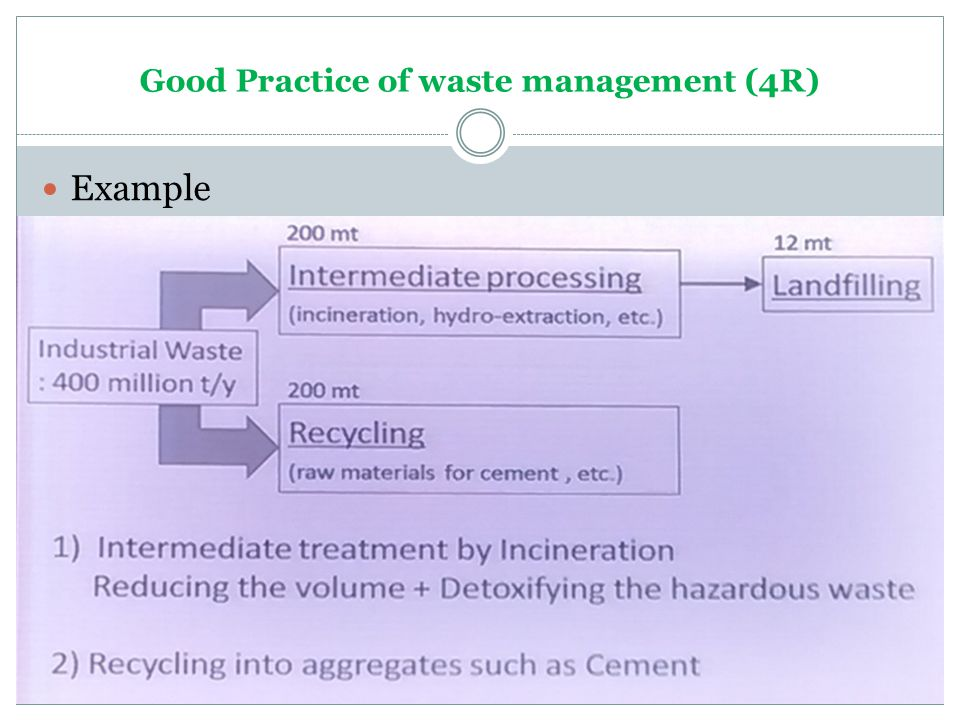 Good Practice of waste management (4R) Example