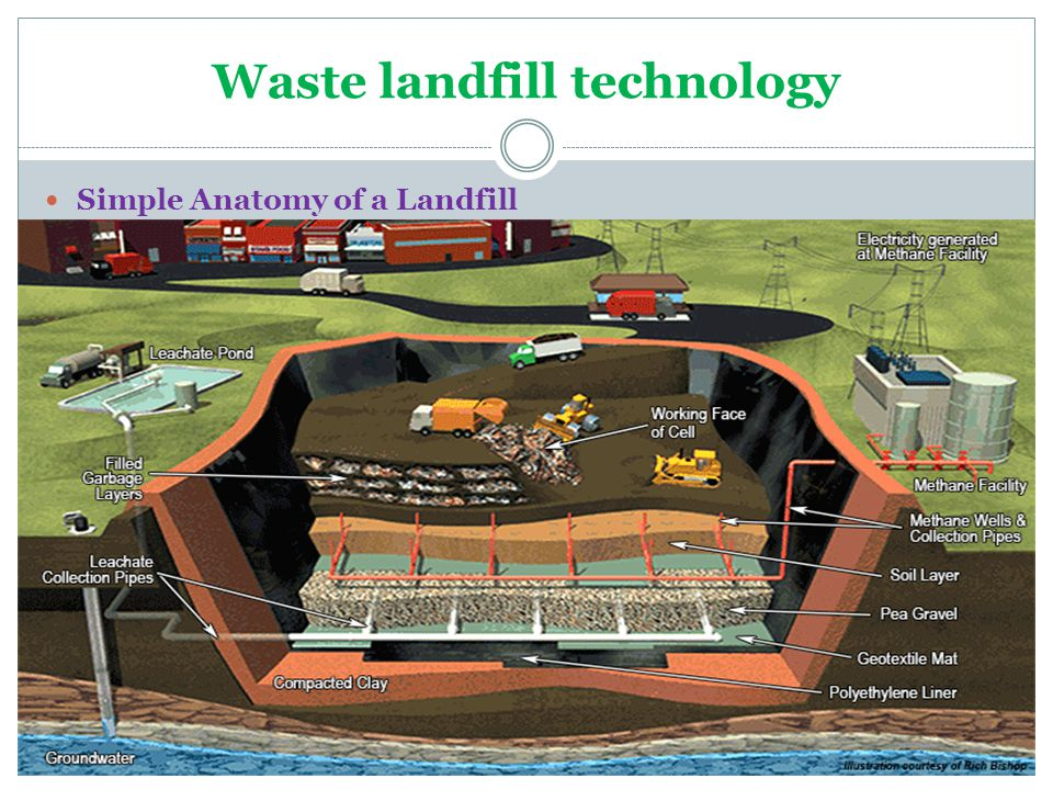 Waste landfill technology Simple Anatomy of a Landfill