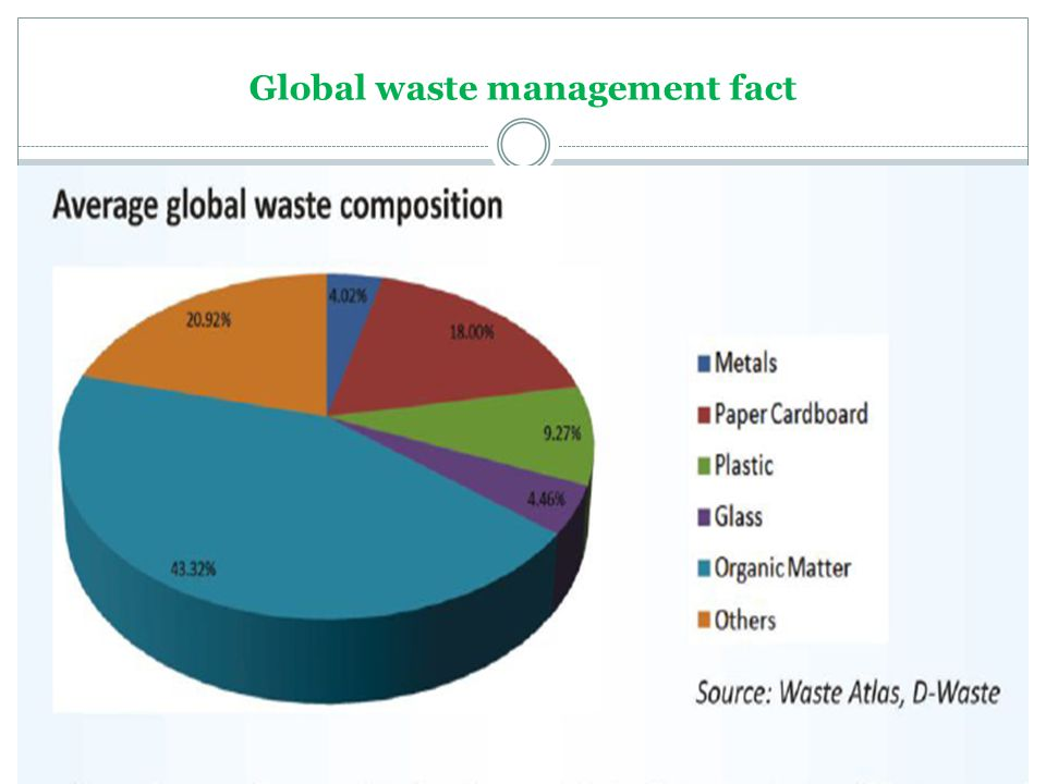 Global waste management fact