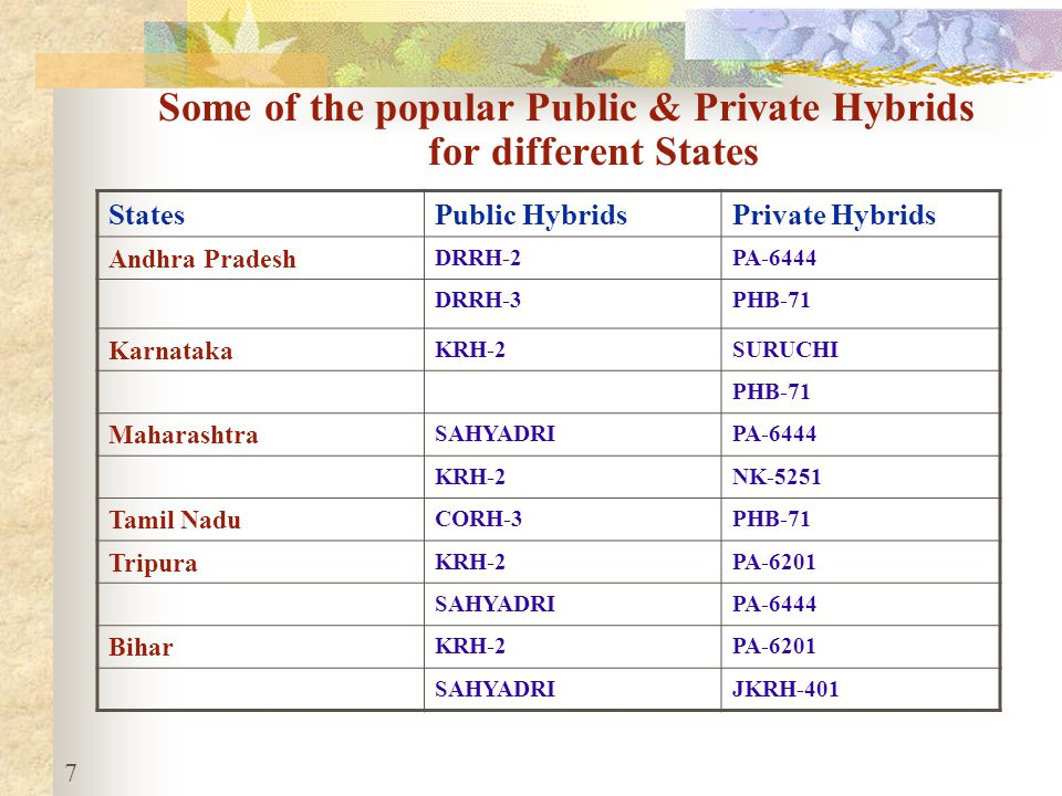 Share of public & private hybrids for meeting the seed requirement during Kharif 2011 & 2012 8 Particulars20112012 Total expected area (lakh ha)2030 Total Seed requirement (lakh q)3.04.5 Contribution of Public hybrid @ 10% (lakh q) 0.300.45 Contribution of Private hybrid @ 90% (lakh q) 2.704.05