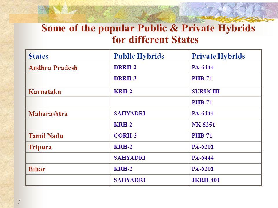 7 StatesPublic HybridsPrivate Hybrids Andhra Pradesh DRRH-2PA-6444 DRRH-3PHB-71 Karnataka KRH-2SURUCHI PHB-71 Maharashtra SAHYADRIPA-6444 KRH-2NK-5251 Tamil Nadu CORH-3PHB-71 Tripura KRH-2PA-6201 SAHYADRIPA-6444 Bihar KRH-2PA-6201 SAHYADRIJKRH-401