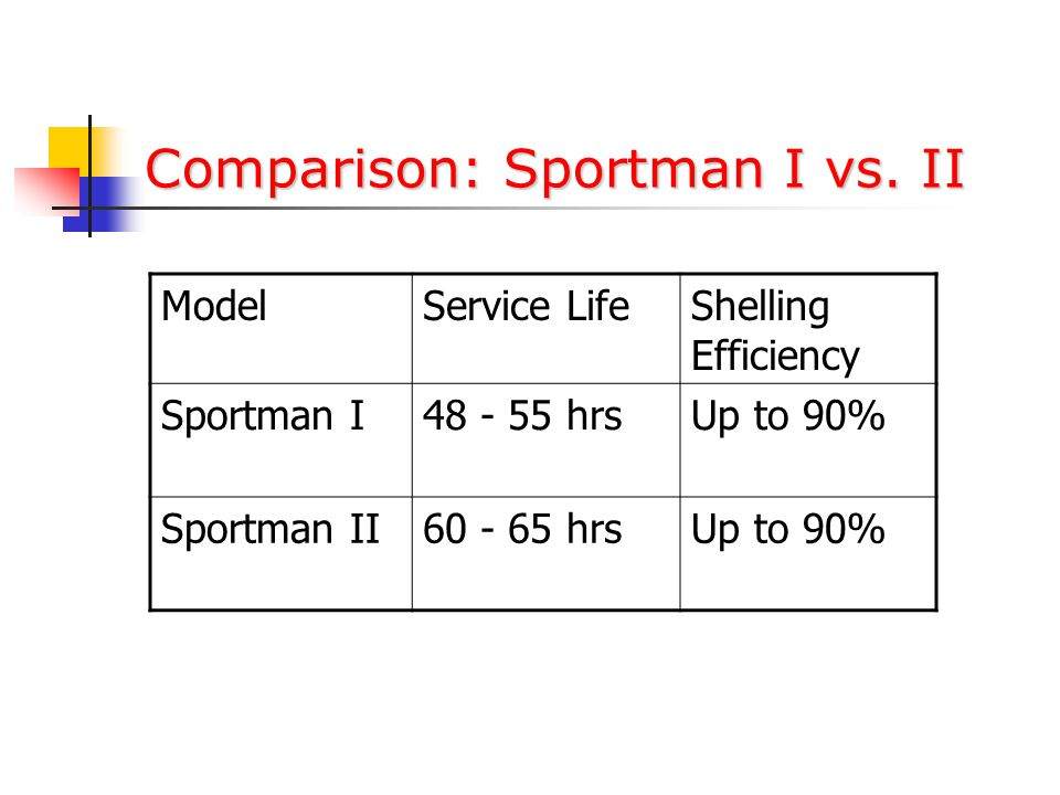 New Product (Sportman II) Advanced compound provides roller with 15-20% LONGER service life than Sportman I.