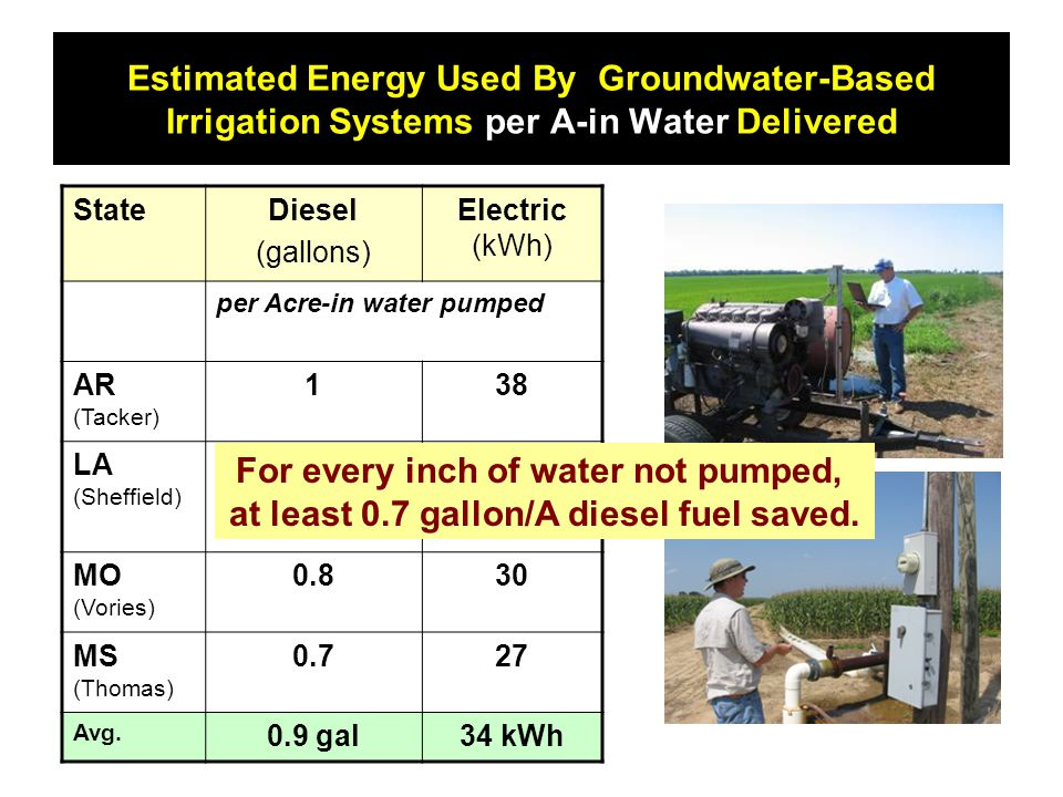 Estimated Energy Used By Groundwater-Based Irrigation Systems per A-in Water Delivered StateDiesel (gallons) Electric (kWh) per Acre-in water pumped AR (Tacker) 138 LA (Sheffield) 1.142 MO (Vories) 0.830 MS (Thomas) 0.727 Avg.
