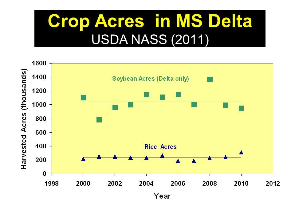 Crop Acres in MS Delta USDA NASS (2011)