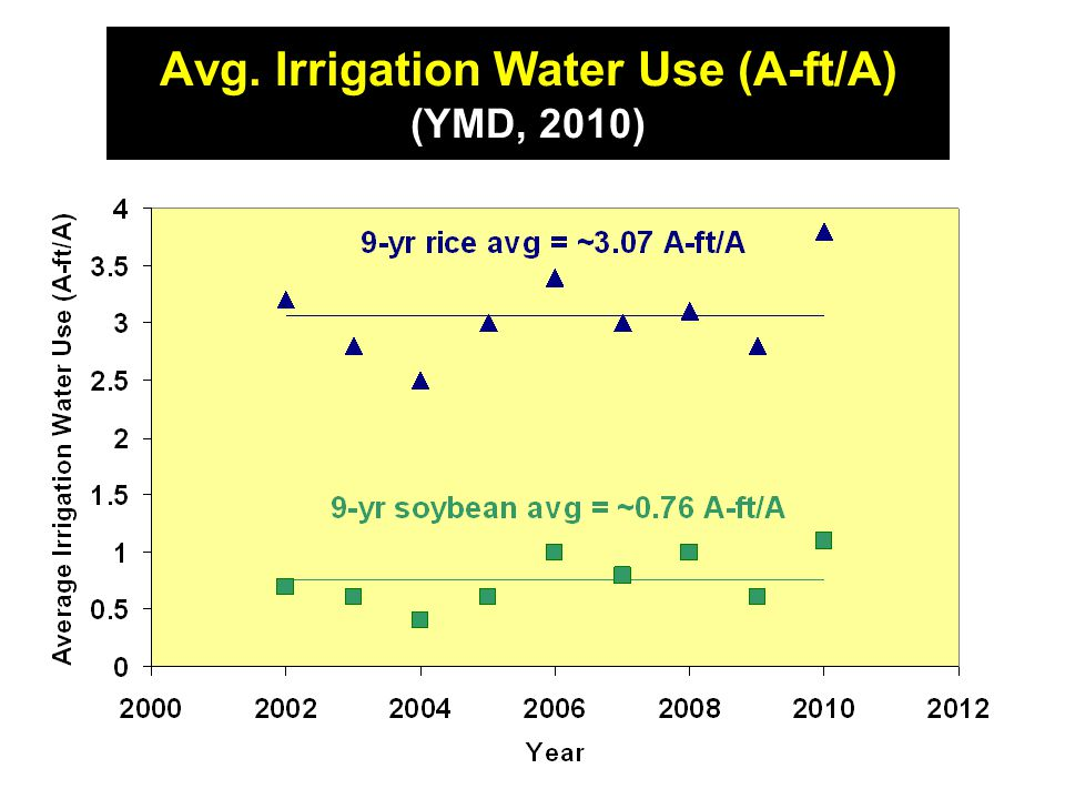 Avg. Irrigation Water Use (A-ft/A) (YMD, 2010)