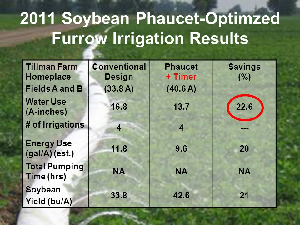 2011 Soybean Phaucet-Optimzed Furrow Irrigation Results Tillman Farm Homeplace Fields A and B Conventional Design (33.8 A) Phaucet + Timer (40.6 A) Savings (%) Water Use (A-inches) 16.813.722.6 # of Irrigations 44--- Energy Use (gal/A) (est.) 11.89.620 Total Pumping Time (hrs) NA Soybean Yield (bu/A) 33.842.621