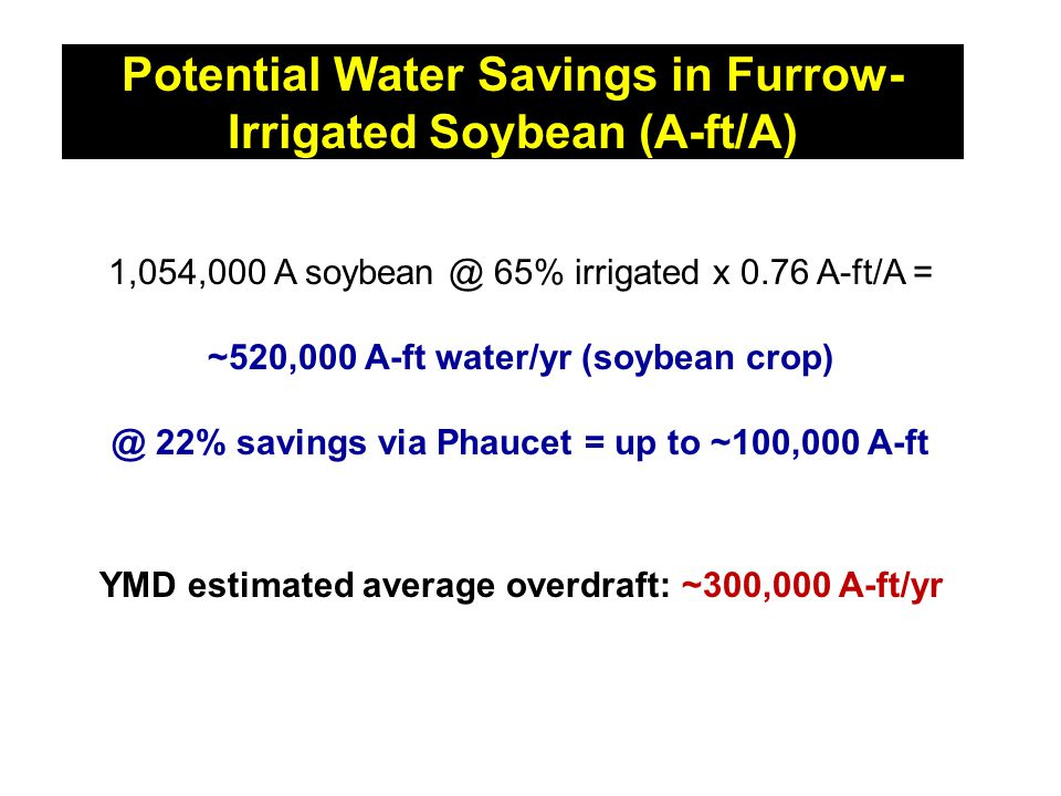 Potential Water Savings in Furrow- Irrigated Soybean (A-ft/A) 1,054,000 A soybean @ 65% irrigated x 0.76 A-ft/A = ~520,000 A-ft water/yr (soybean crop) @ 22% savings via Phaucet = up to ~100,000 A-ft YMD estimated average overdraft: ~300,000 A-ft/yr