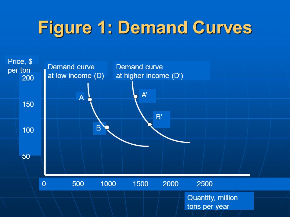 Figure 1: Demand Curves 0 500 1000 1500 2000 2500 200 150 100 50 B A Price, $ per ton Quantity, million tons per year Demand curve at higher income (D') Demand curve at low income (D) B' A'