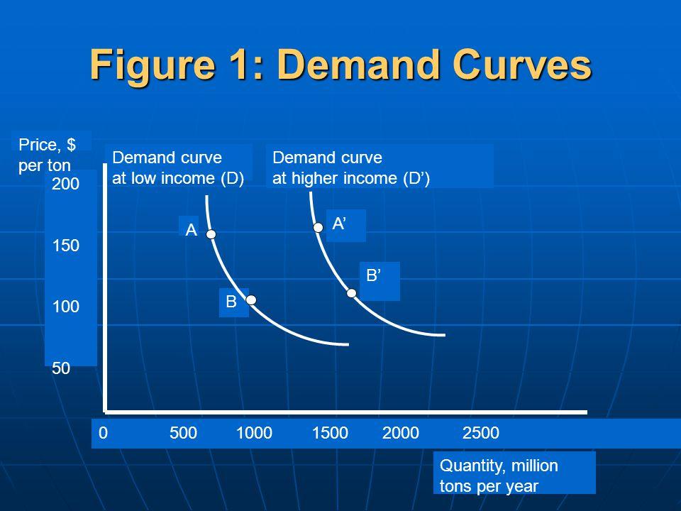 Homogeneity Condition own price elasticity income elasticity Cross price elasticities