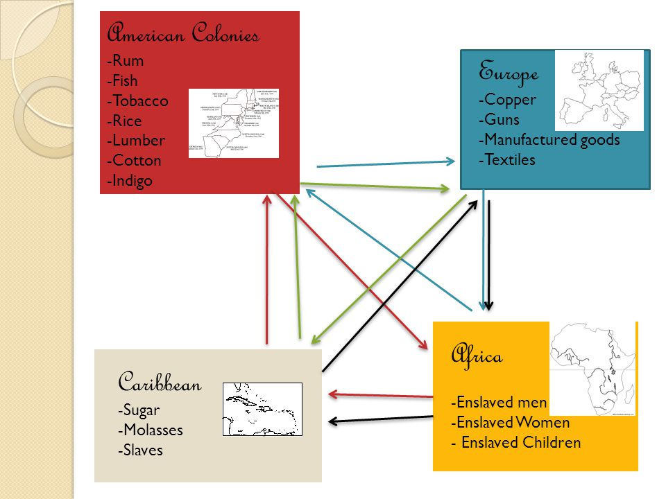 Europe -Copper -Guns -Manufactured goods -Textiles Africa -Enslaved men -Enslaved Women - Enslaved Children American Colonies -Rum -Fish -Tobacco -Ric
