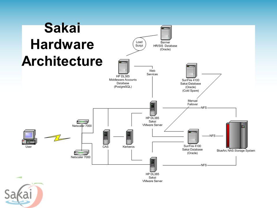 Sakai Hardware Architecture