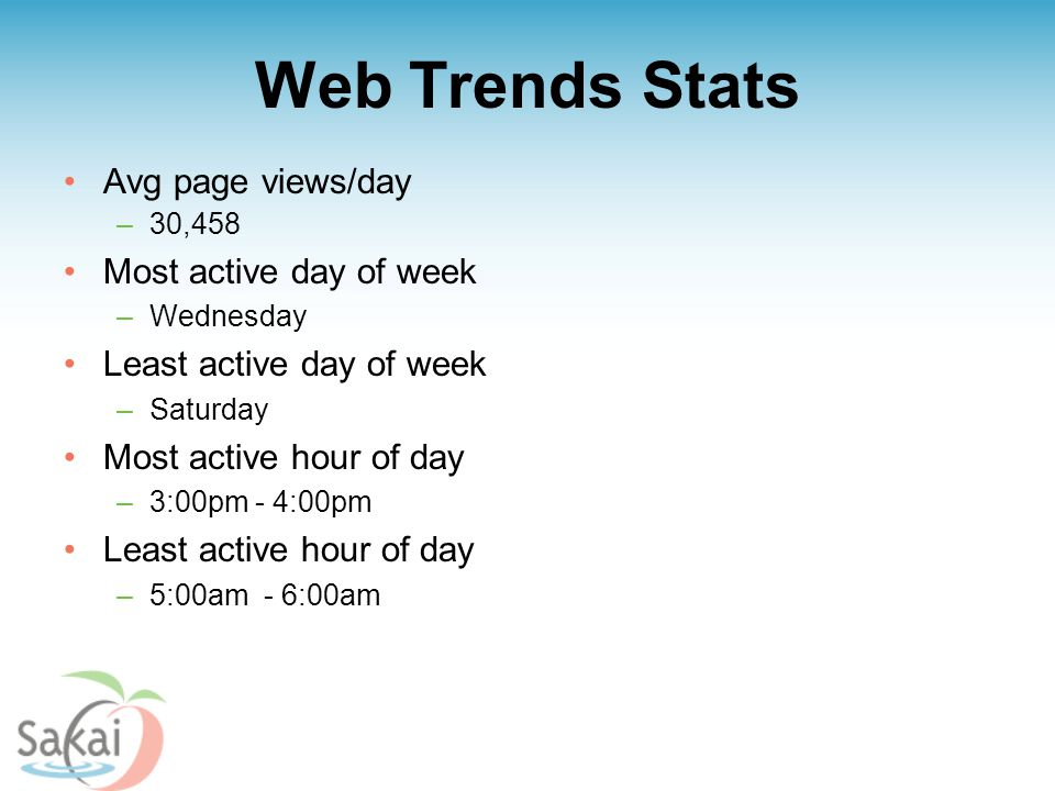 Web Trends Stats Avg page views/day –30,458 Most active day of week –Wednesday Least active day of week –Saturday Most active hour of day –3:00pm - 4:00pm Least active hour of day –5:00am - 6:00am