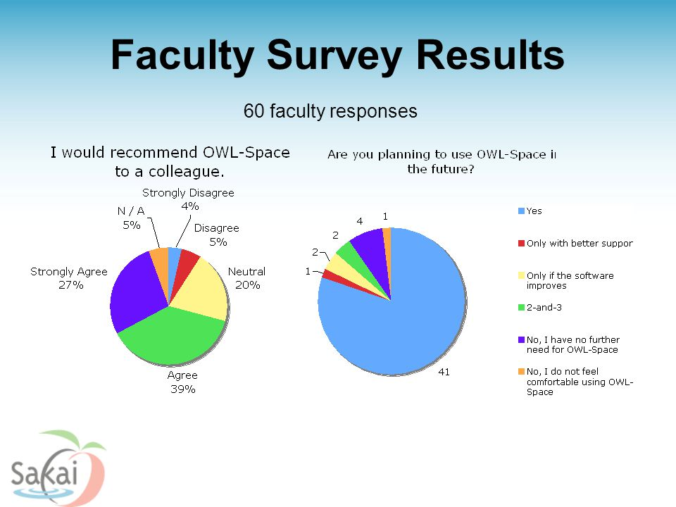 Faculty Survey Results 60 faculty responses