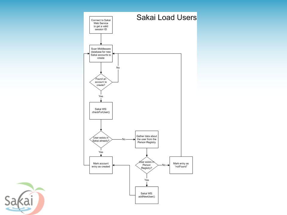 Sakai Load Users Graphic