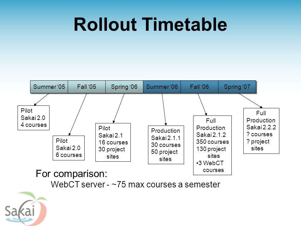 Summer '05 Fall '05 Rollout Timetable Spring '06 Summer '06 Fall '06 Spring '07 Pilot Sakai 2.0 4 courses Pilot Sakai 2.0 6 courses Pilot Sakai 2.1 16 courses 30 project sites Production Sakai 2.1.1 30 courses 50 project sites Full Production Sakai 2.1.2 350 courses 130 project sites 3 WebCT courses Full Production Sakai 2.2.2 .