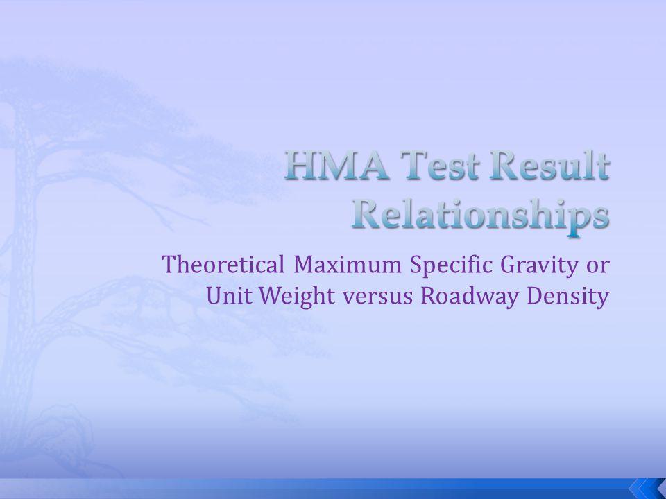 Theoretical Maximum Specific Gravity or Unit Weight versus Roadway Density