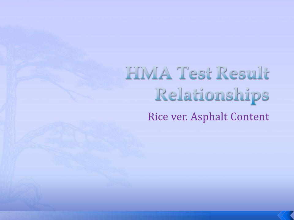 Rice ver. Asphalt Content
