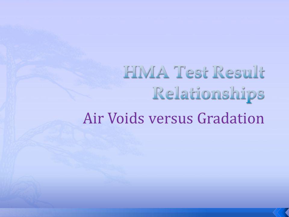 Air Voids versus Gradation