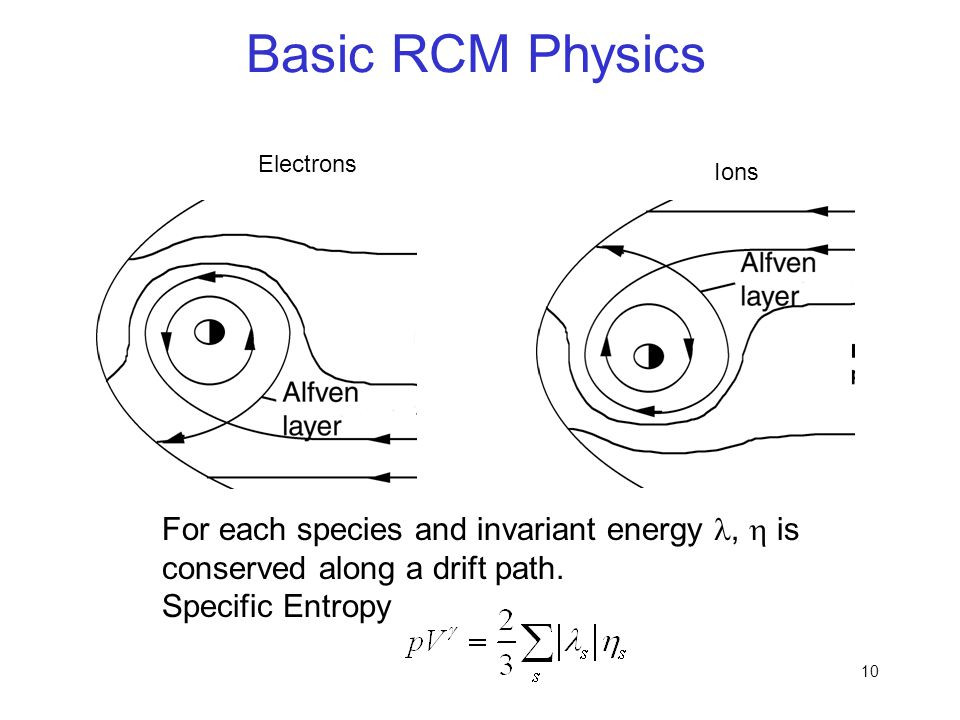 10 Basic RCM Physics Ions Electrons For each species and invariant energy,  is conserved along a drift path. Specific Entropy