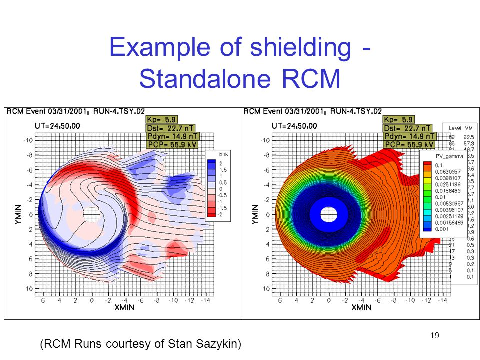 19 Example of shielding - Standalone RCM (RCM Runs courtesy of Stan Sazykin)
